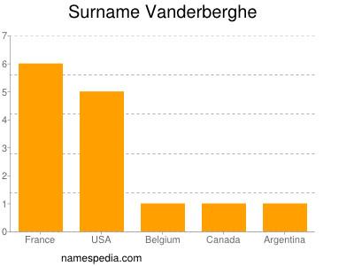 Surname Vanderberghe