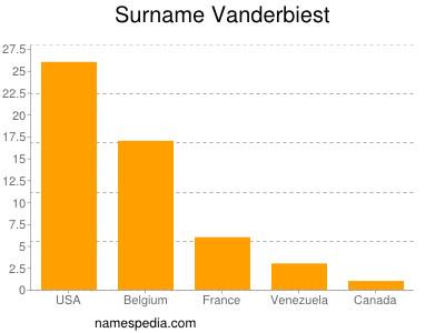 Surname Vanderbiest