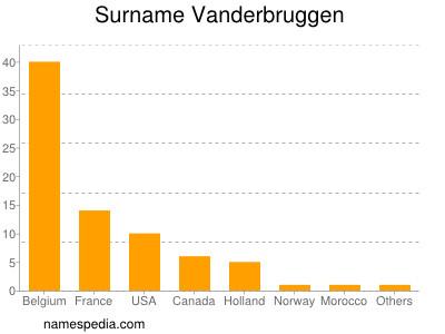 Surname Vanderbruggen