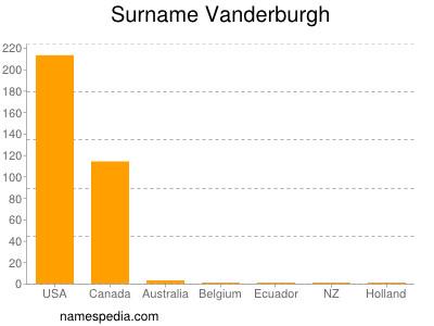 Surname Vanderburgh