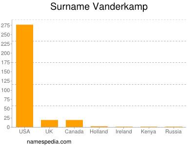 Surname Vanderkamp