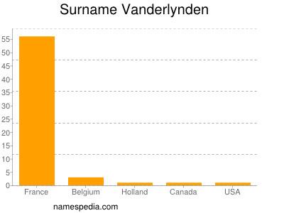 Surname Vanderlynden
