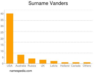Surname Vanders