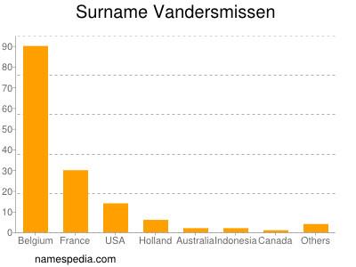 Surname Vandersmissen