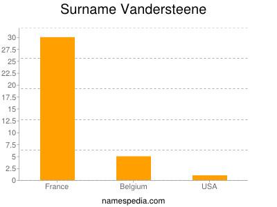 Surname Vandersteene