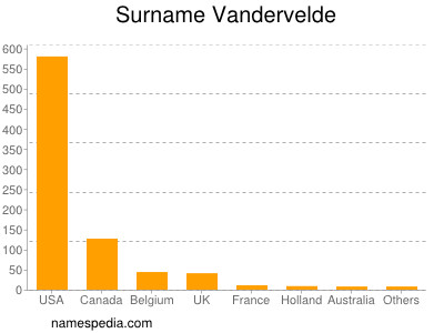 Surname Vandervelde
