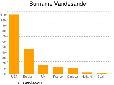Surname Vandesande
