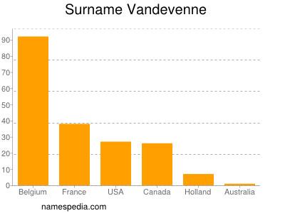 Surname Vandevenne