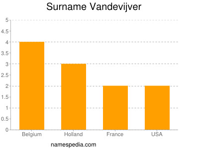 Surname Vandevijver