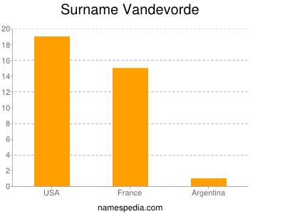 Surname Vandevorde