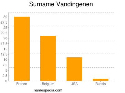 Surname Vandingenen