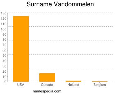 Surname Vandommelen