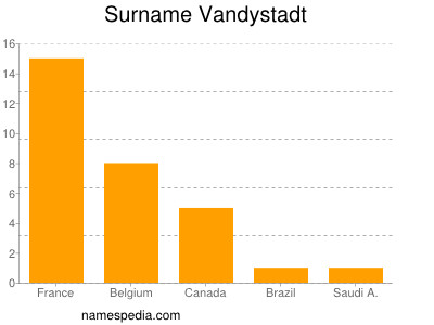 Surname Vandystadt