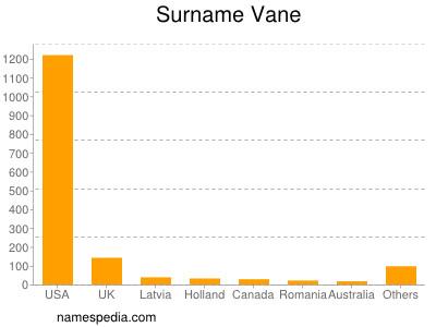 Surname Vane