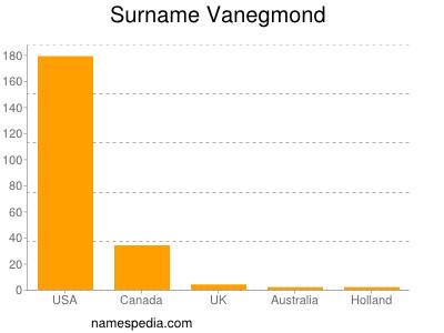 Surname Vanegmond