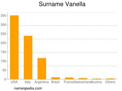 Surname Vanella