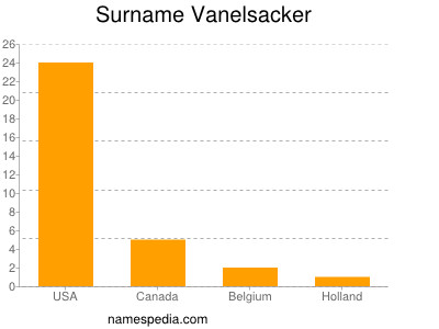 Surname Vanelsacker