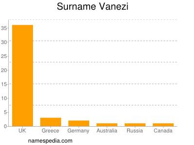 Surname Vanezi