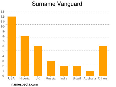 Familiennamen Vanguard