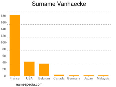 Surname Vanhaecke