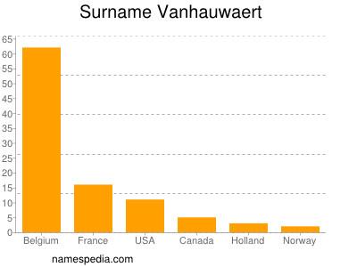 Surname Vanhauwaert