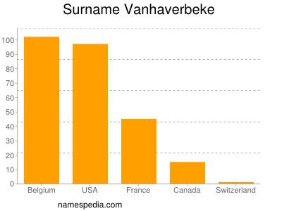 Familiennamen Vanhaverbeke
