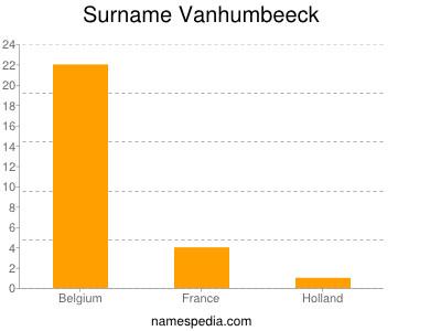 Surname Vanhumbeeck
