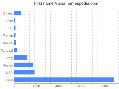 Given name Vania