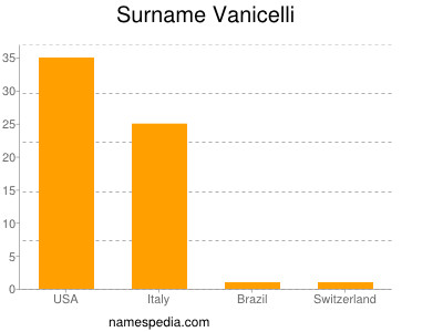 Surname Vanicelli