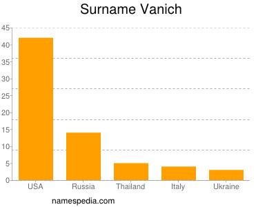 Familiennamen Vanich