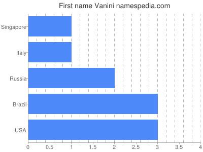Vornamen Vanini