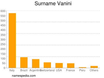 Familiennamen Vanini