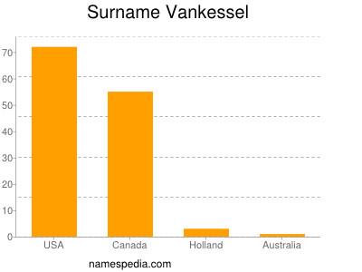 Familiennamen Vankessel