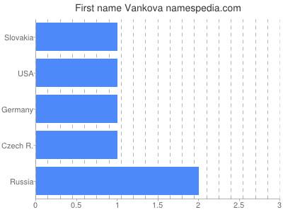 Given name Vankova