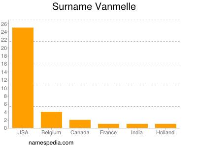 Surname Vanmelle