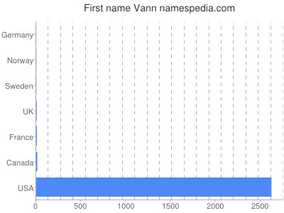 Given name Vann
