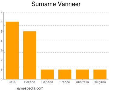 Familiennamen Vanneer