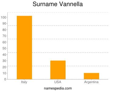 Surname Vannella