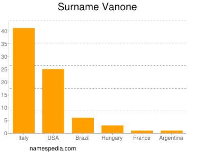 Surname Vanone