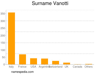 Surname Vanotti