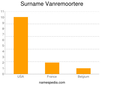 Surname Vanremoortere