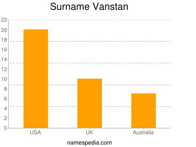 nom Vanstan
