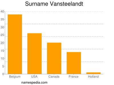 Surname Vansteelandt