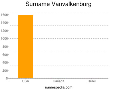 Surname Vanvalkenburg