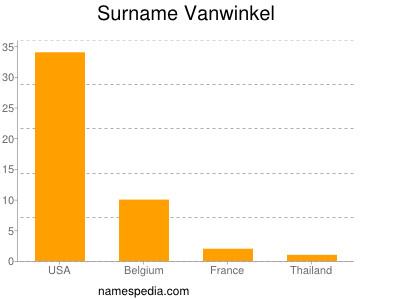 Surname Vanwinkel
