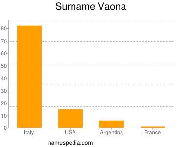 Surname Vaona