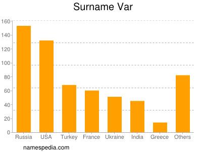 Surname Var
