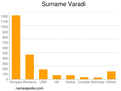 Surname Varadi