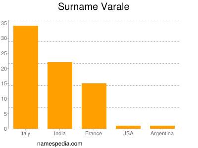 Surname Varale