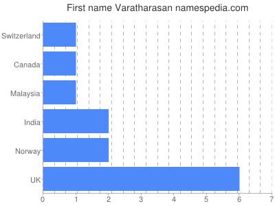 Given name Varatharasan